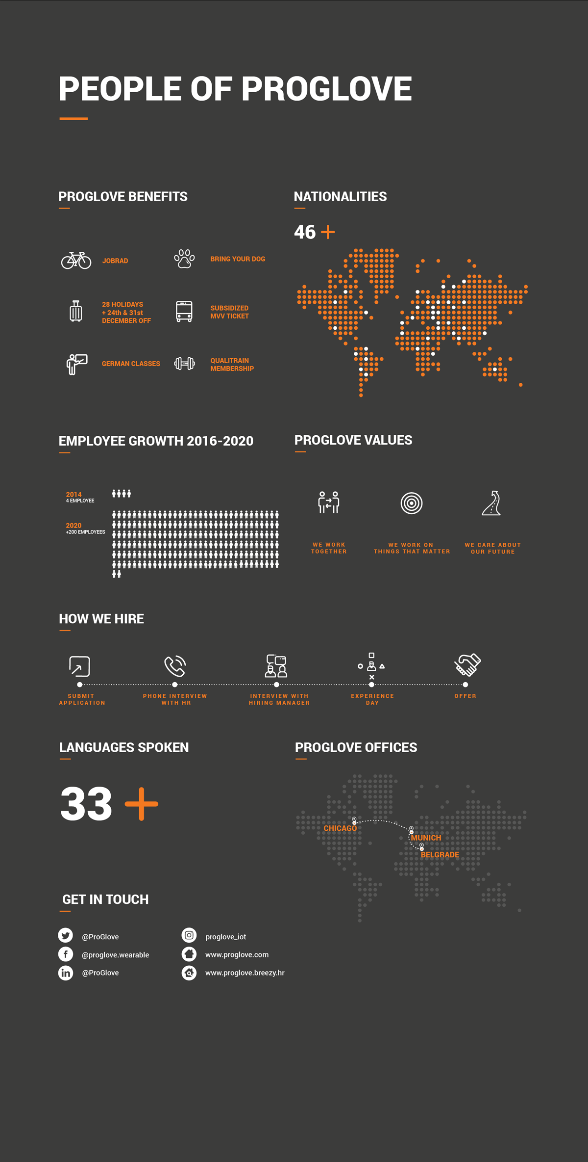 Infographic people of ProGlove