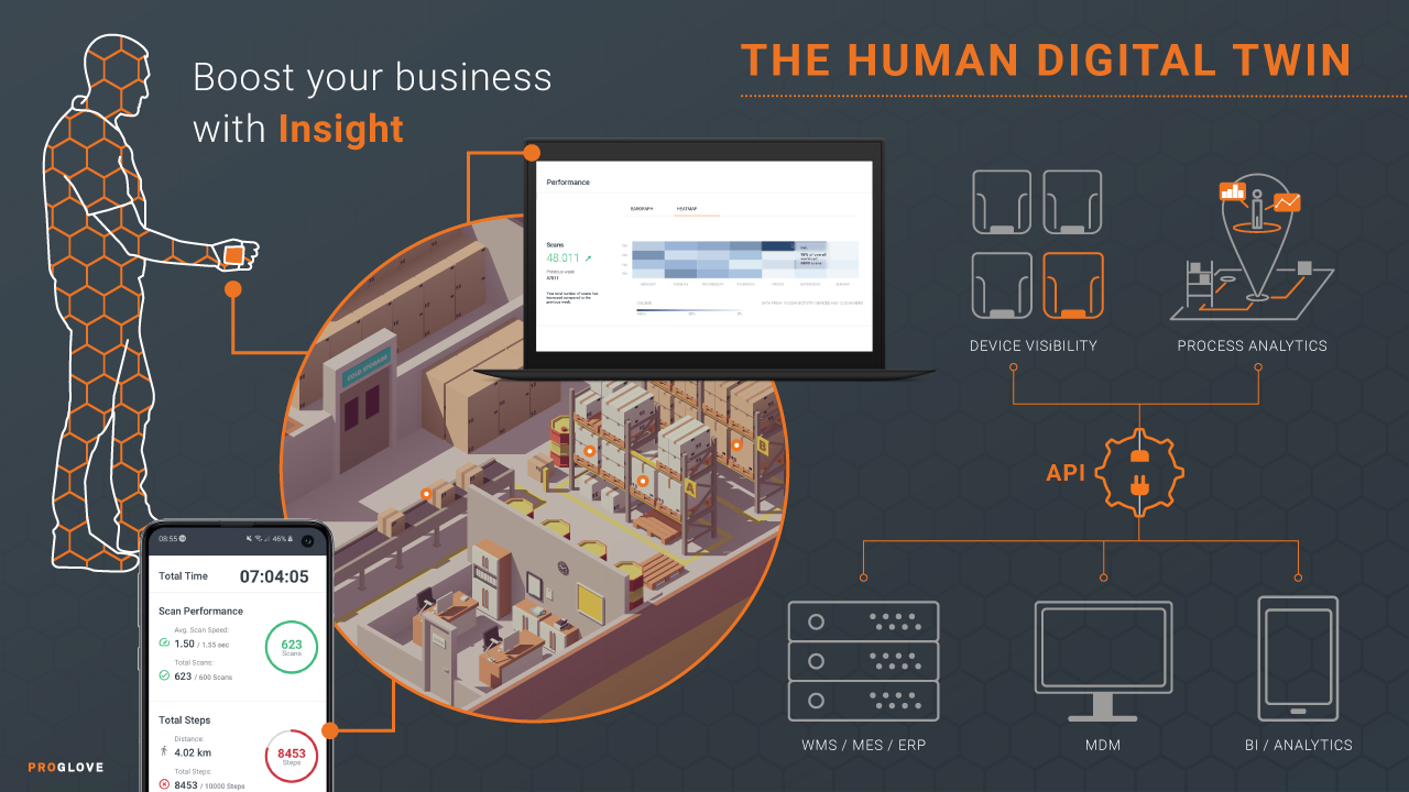 ProGlove Introduces Process Analytics Capabilities To Boost Insight Platform